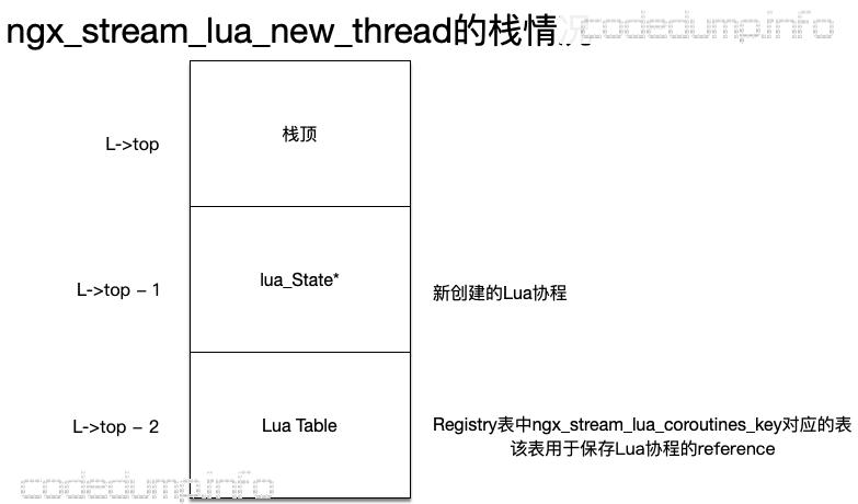 ngx_stream_lua_new_thread